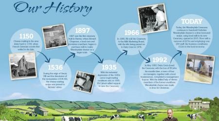 History Timeline Large